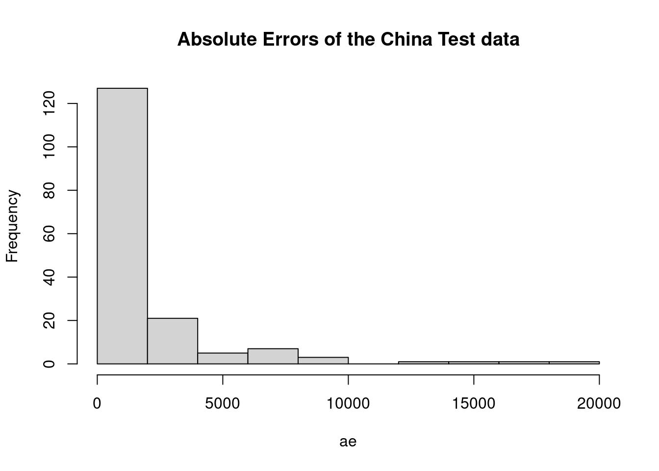 Data Analysis In Software Engineering Using R